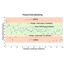 Software di supervisione / di comando di processo / di sicurezza / di produzione