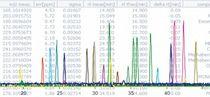 Software di acquisizione e di analisi per dati / per spettrometria di massa / per R&S