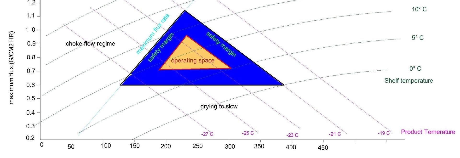 Come lo spazio di progettazione migliora il successo del ciclo di liofilizzazione