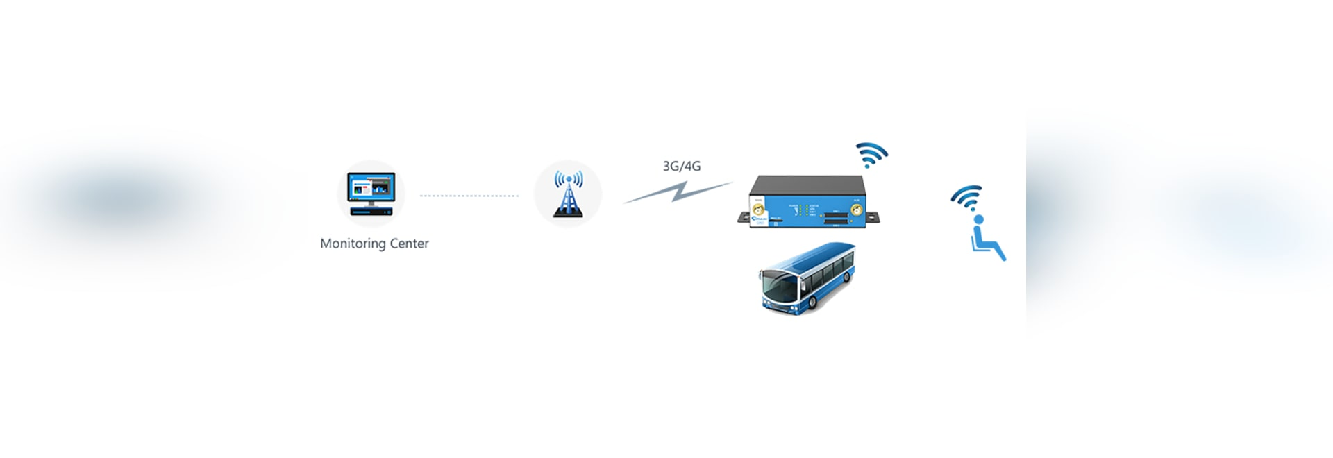 Sistema intelligente del trasporto pubblico