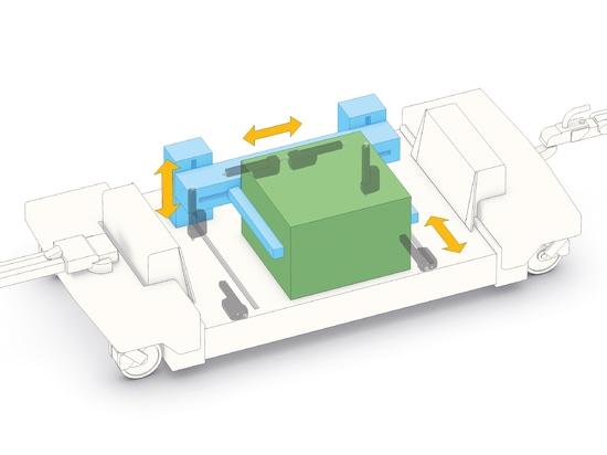 Azionatori lineari astuti nelle applicazioni di maneggio del materiale