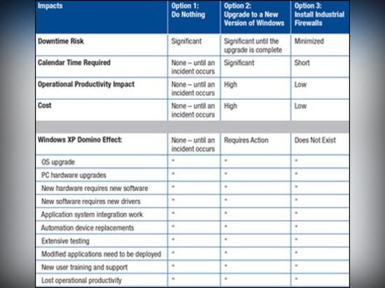 Un confronto delle opzioni per l'assicurazione delle applicazioni industriali dopo l'EOS di Windows XP.