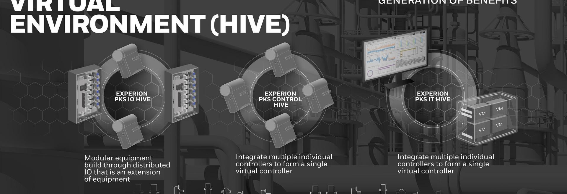 Honeywell presenta Experion PKS Highly Integrated Virtual Environment (HIVE)