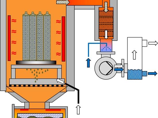 Principio di funzionamento del sistema di pirolisi termica sotto vuoto VACUCLEAN di SCHWING Technologies