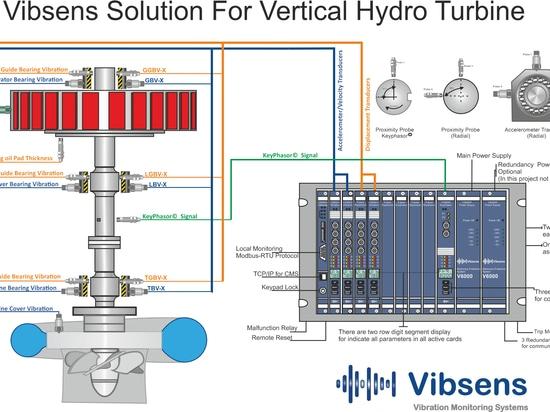 Soluzione di monitoraggio delle condizioni per la centrale idroelettrica verticale a turbina
