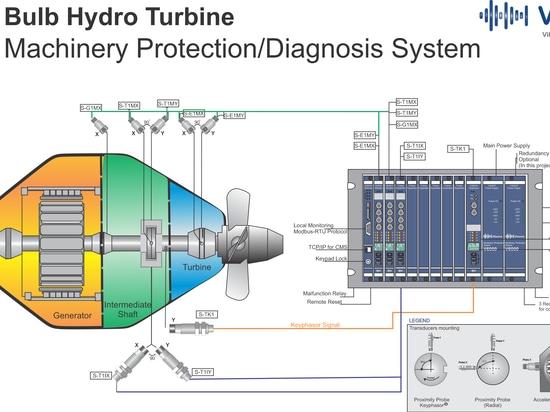 Soluzione per il monitoraggio delle condizioni della turbina idroelettrica a bulbo