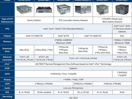 Modelli, scenari applicativi e parametri tecnici dei prodotti ETC IPC