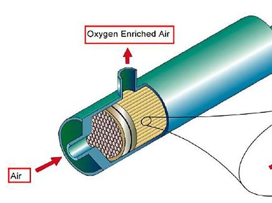 Come produrre azoto?