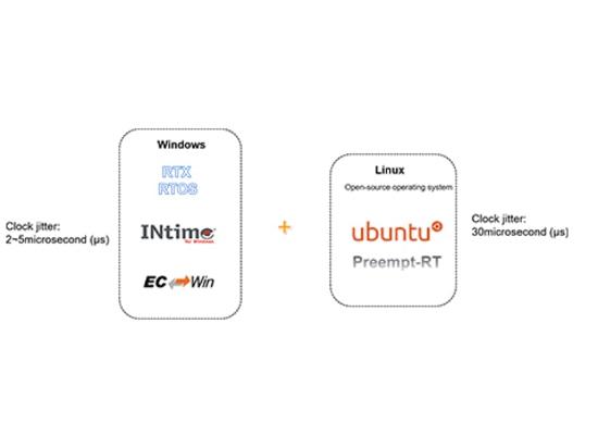 Sistema operativo in tempo reale (RTOS)