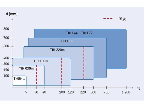 Serie dei radiatori di induzione di SKF TIH