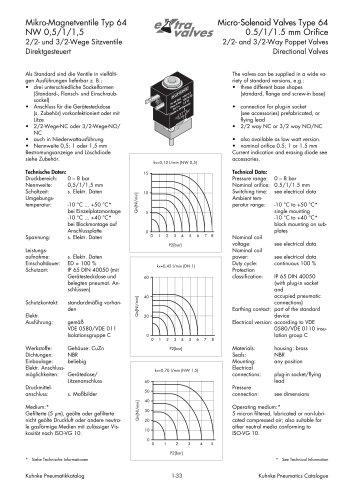 Micro-Solenoid Valves Type 64