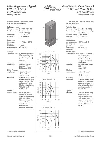 Micro-Solenoid Valves Type 68