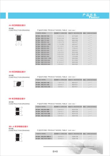 Product model table