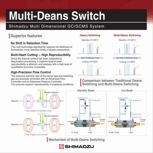 MDGC-2010 system