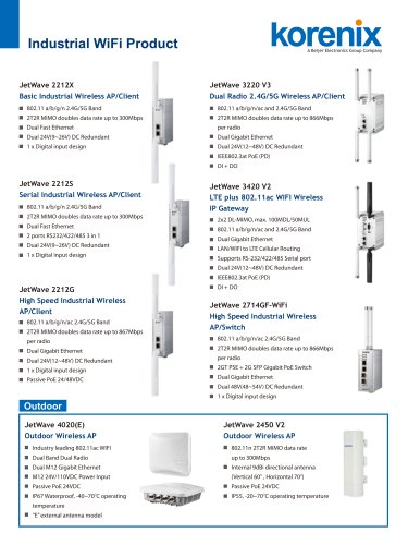 Korenix Industrial Wireless AP