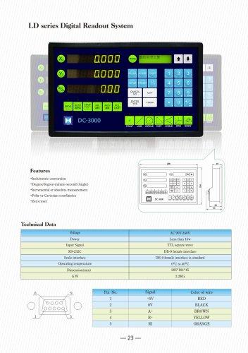 Metrology Counter